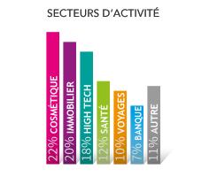 graphique secteur